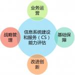 CS信息系统建设和服务认证资质