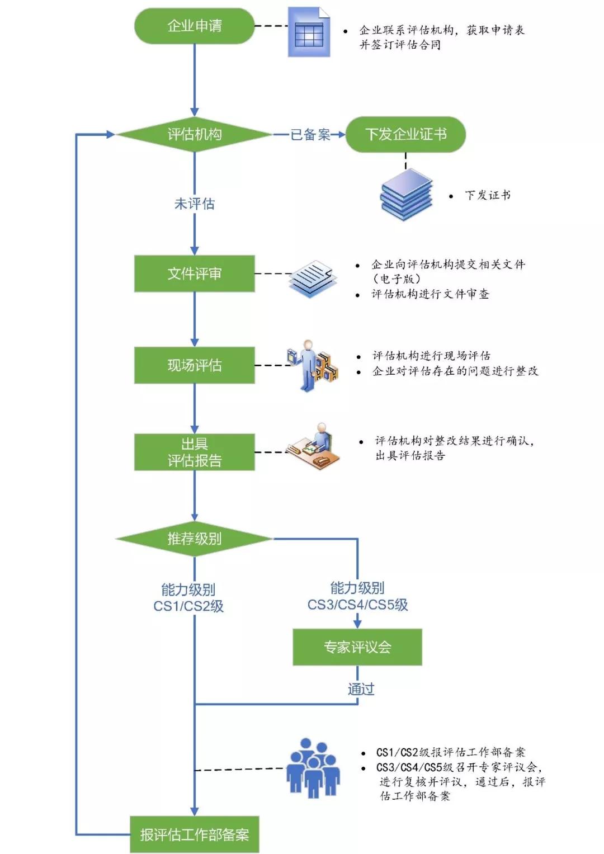 信息系统建设和服务能力评估申报流程